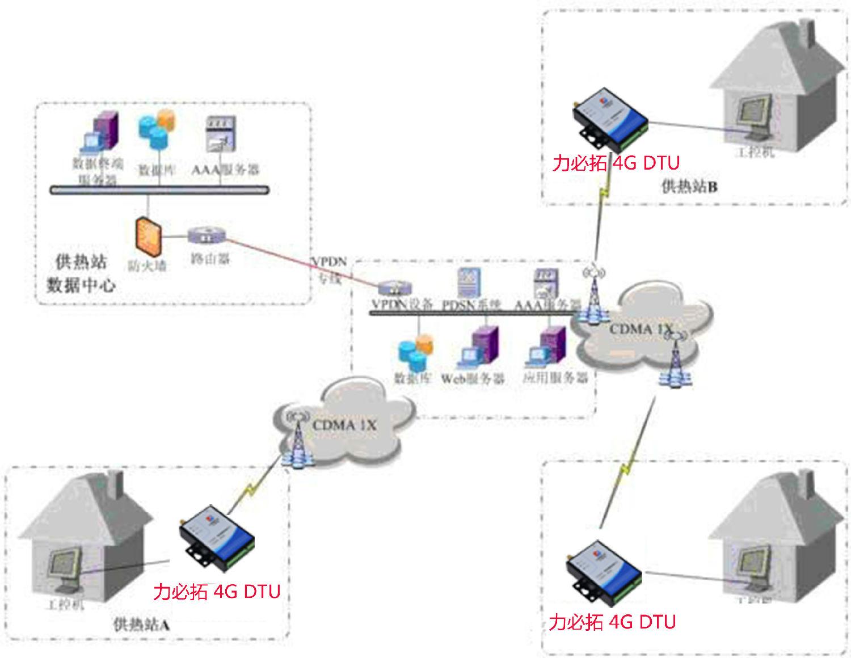 1,数据管理层(监控中心):   硬件主要包括:工作站电脑,服务器(电信