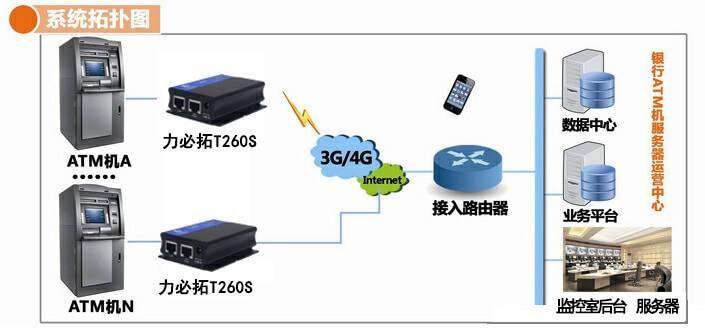 【4G工业级无线路由器】ATM机运用